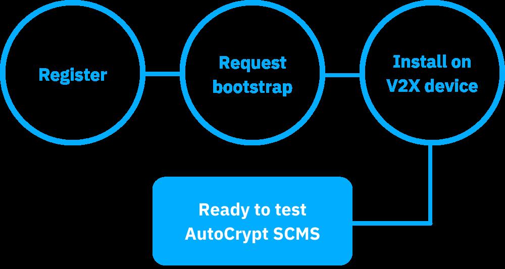 scms demo process image mobile version